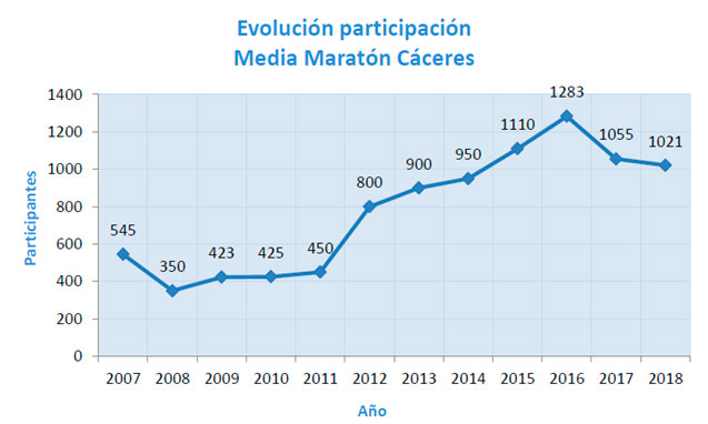 Evolución participación